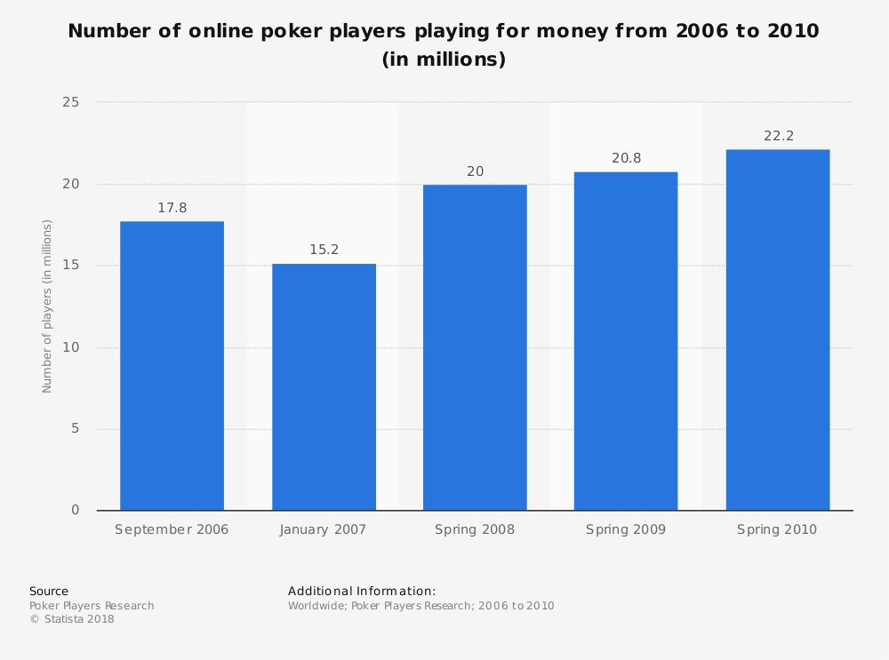 The number of online poker players playing for money is increasing.