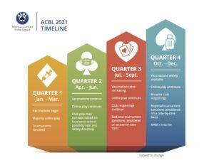 ACBL 2021 Timeline